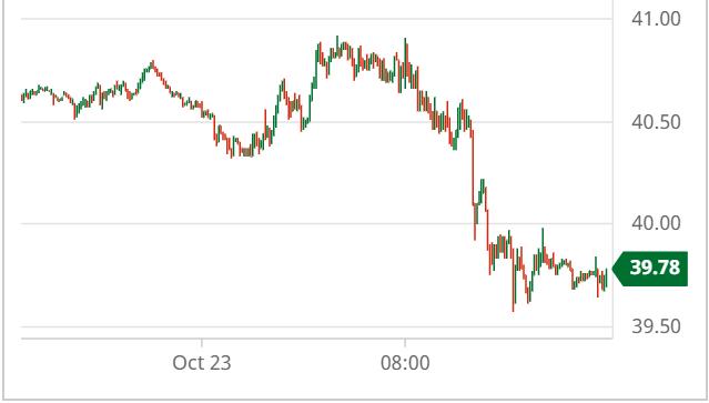 Diễn biến dầu thô WTI ngày 23/10/2020