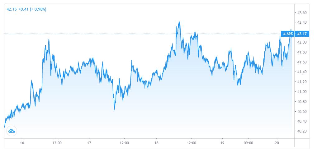 Diễn biến giá dầu thô WTI