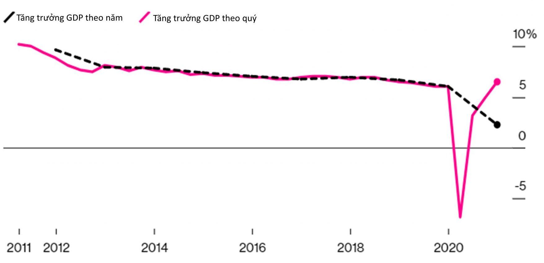 GDP của Trung Quốc năm 2020