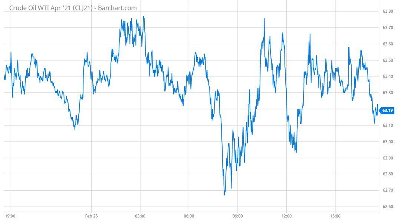 Biến động giá hợp đồng dầu thô WTI tháng 4.2021