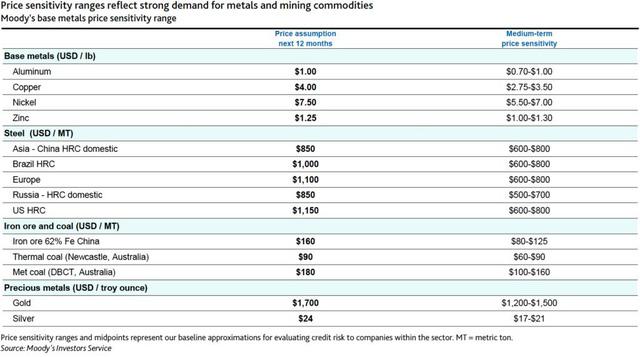Dự báo giá kim loại của Moody's
