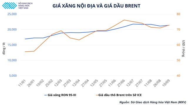 Giá xăng nội địa và giá dầu Brent