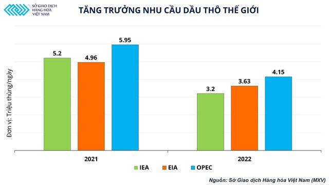 Tăng trưởng nhu cầu dầu thô thế giới theo dự đoán của IEA, EIA và OPEC.